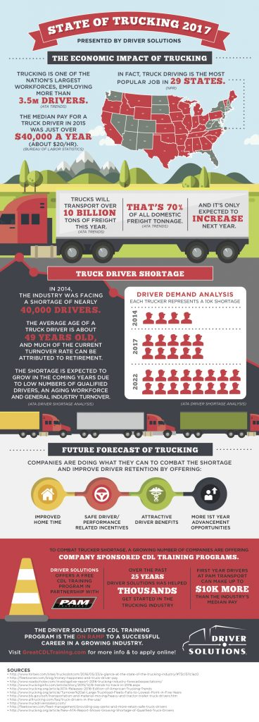 Truck Driver Info